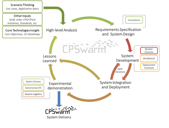 CPSwarm Methodology