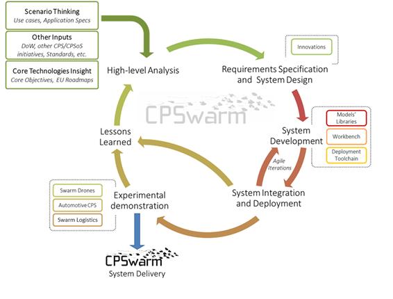 CPSwarm Methodology