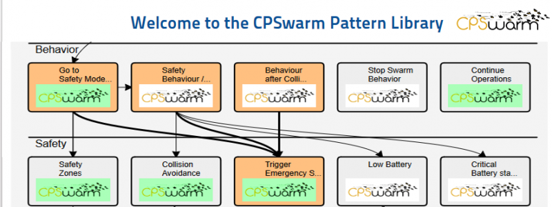 The CPSwarm Design Pattern Library